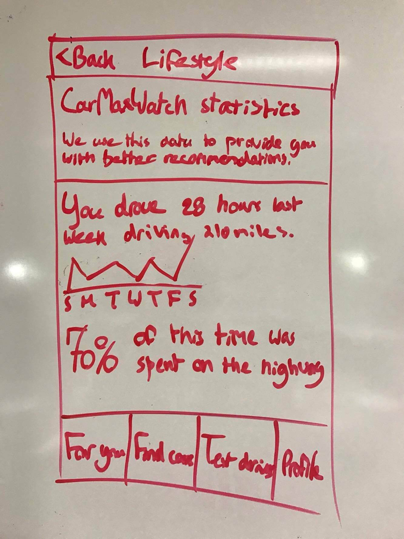 A whiteboard drawing showing driving statistics